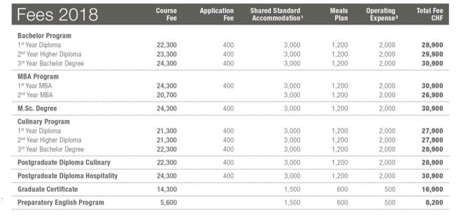 Chi phí du học Thụy Sĩ trường BHMS