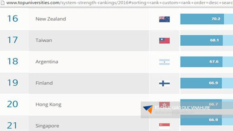 Đài Loan xếp hạng là quốc gia có nền giáo dục đứng thứ 17 thế giới.