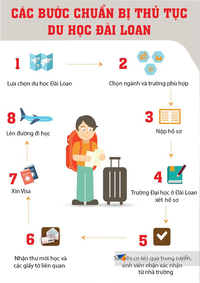 Các bước chuẩn bị thủ tục du học Đài Loan.