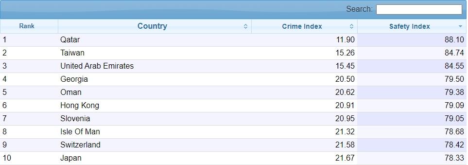 Đài Loan đứng thứ hai thế giới về chỉ số an toàn